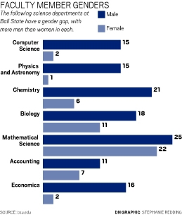 the gender gap in physical sciences The subtle ways gender gaps persist in science  are problems at both ends  of the pipeline: getting women into math and physical sciences.